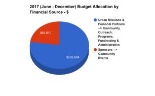 2017 $ MSP Financial Source Graph