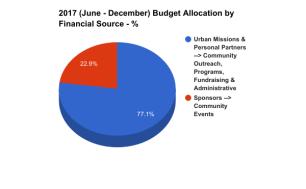 2017 % MSP Financial Source Graph